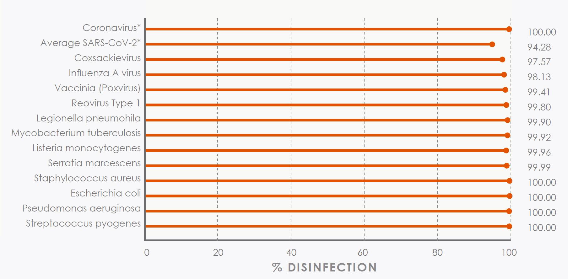 effective coronovirus graph